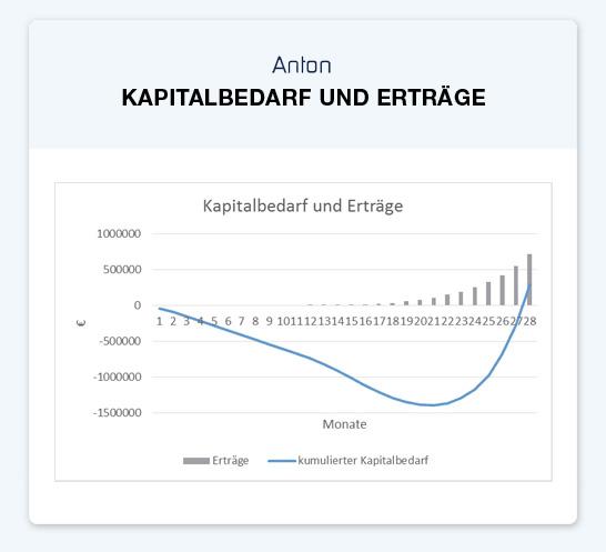 Anton Kapitalbedarf