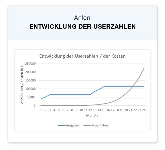 Anton User Entwicklung