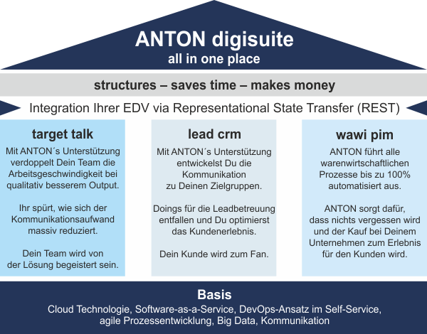 ANTON digisuite all in one place