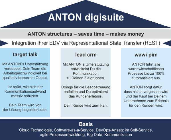 Schaubild ANTON digisuite