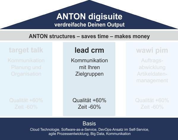 ANTON lead rcm Auflistung