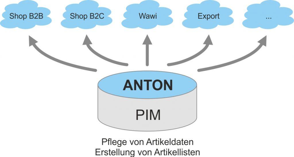 Schaubild PIM