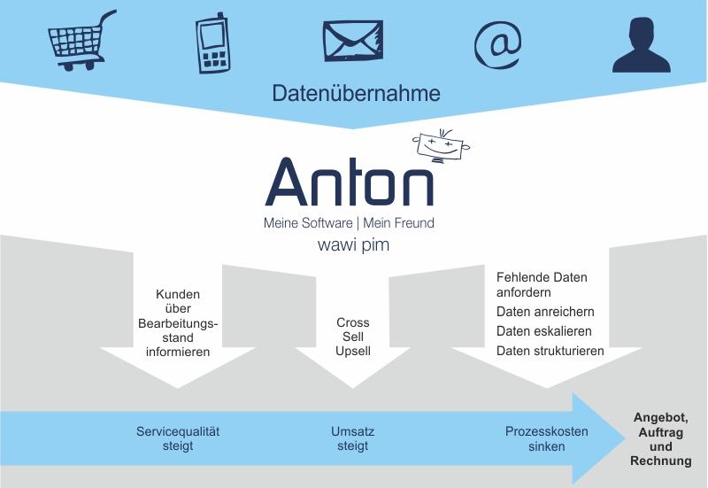Schaubild ANTON Angebot