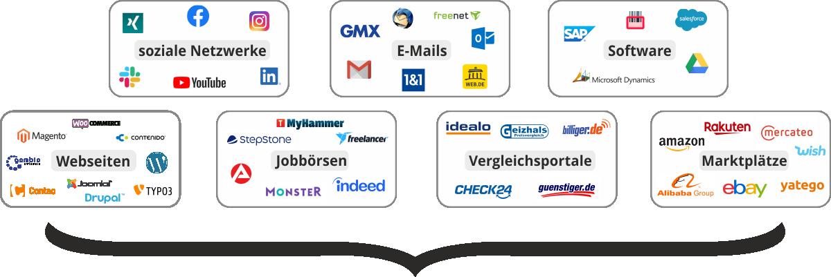Übersicht Plattformen und Netzwerke