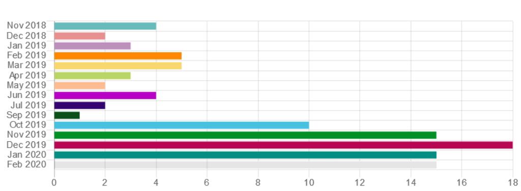 Grafik ausgelieferte ANTONs