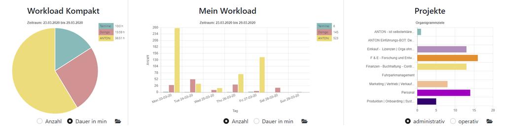 Workload Vertrieb