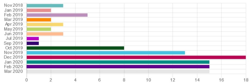Grafik ausgelieferte ANTON 03/2020