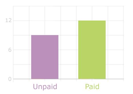 Kundenprojekte Chart