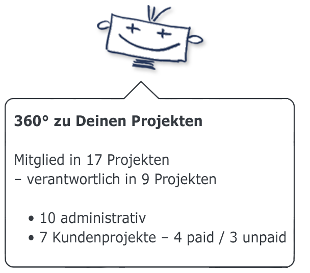 360 Grad zu Projekten