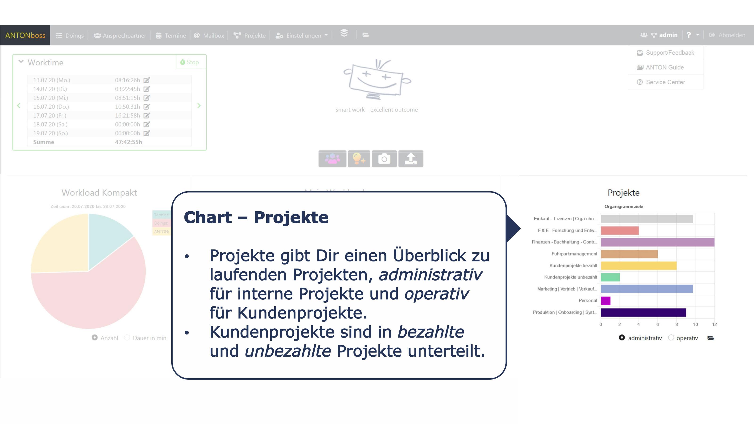 Chart Projekte
